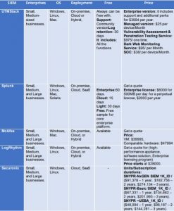 SIEM Tools Comparison