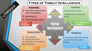 Types of Threat Intelligence by UTMStack